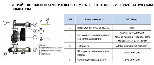 Максимальная длина контура теплого пола 16 трубой - методика расчета и калькуляторы