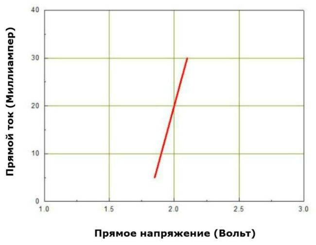 Светодиоды: характеристики, маркировка и виды :: syl.ru
