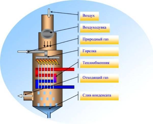 Энергонезависимые газовые котлы: конструктивные особенности и обзор популярных моделей