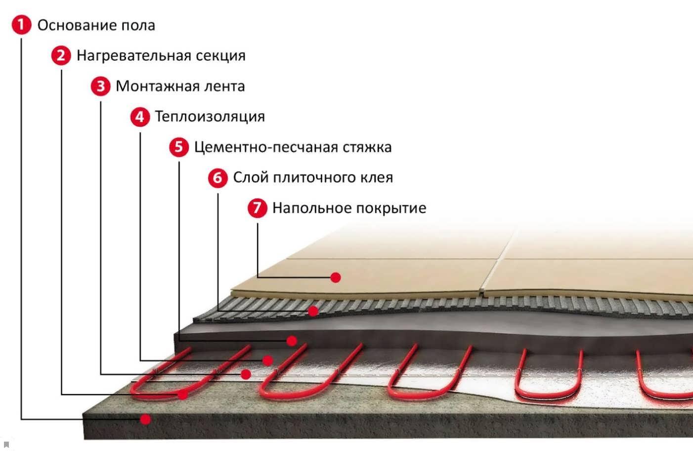 Теплый пол теплолюкс - особенности монтажа и технические характеристики | стройсоветы