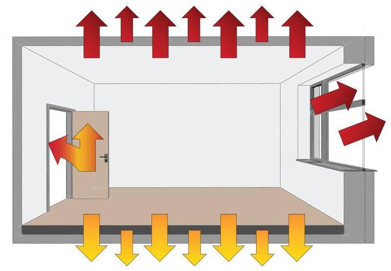 Как уменьшить теплопотери через окна - клуб мастеров