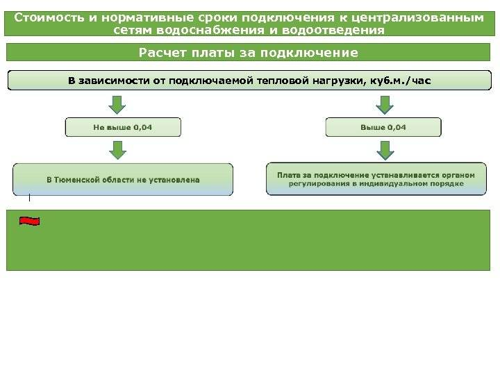 Подключение к сетям водоснабжения: условия и этапы