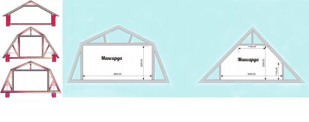 Как сделать мансардную крышу: типы и варианты конструкций, этапы строительства своими руками