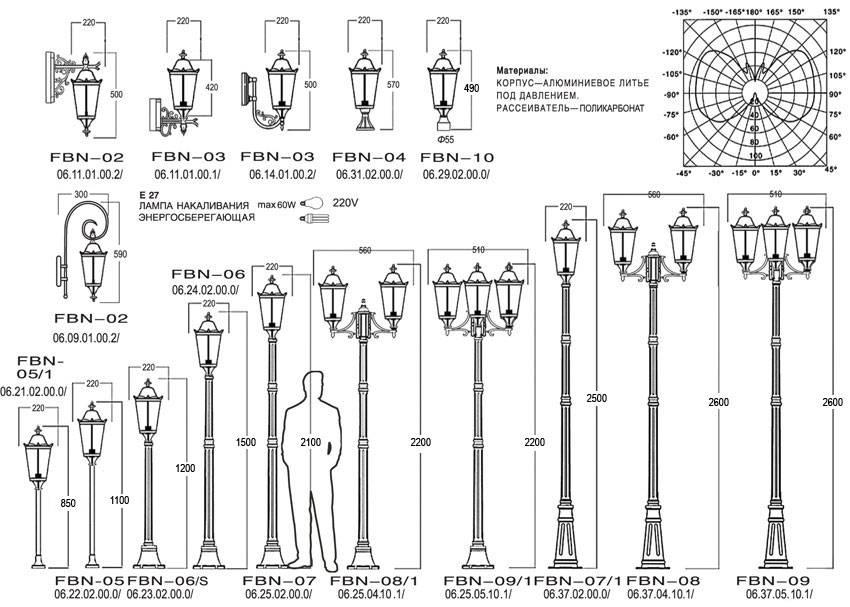 Как выбрать уличный фонарь — как правильно выбрать светильник для уличного освещения (105 фото)