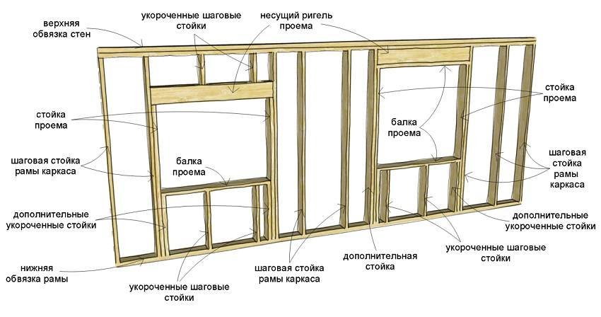 Стены каркасного дома