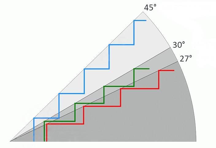 Минимальная ширина лестницы на второй этаж: гост, расчет