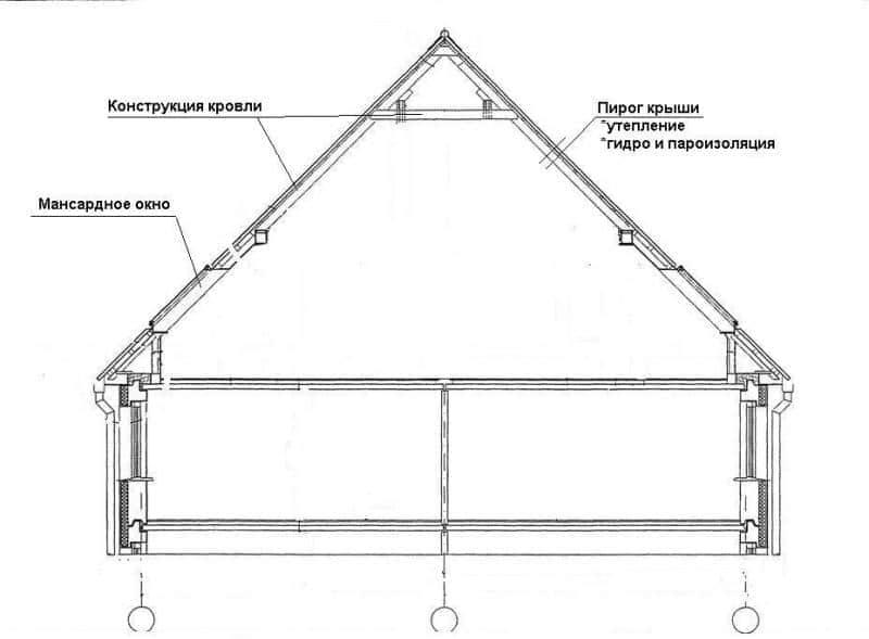 Разнообразие видов мансардных крыш: их особенности относительно друг друга