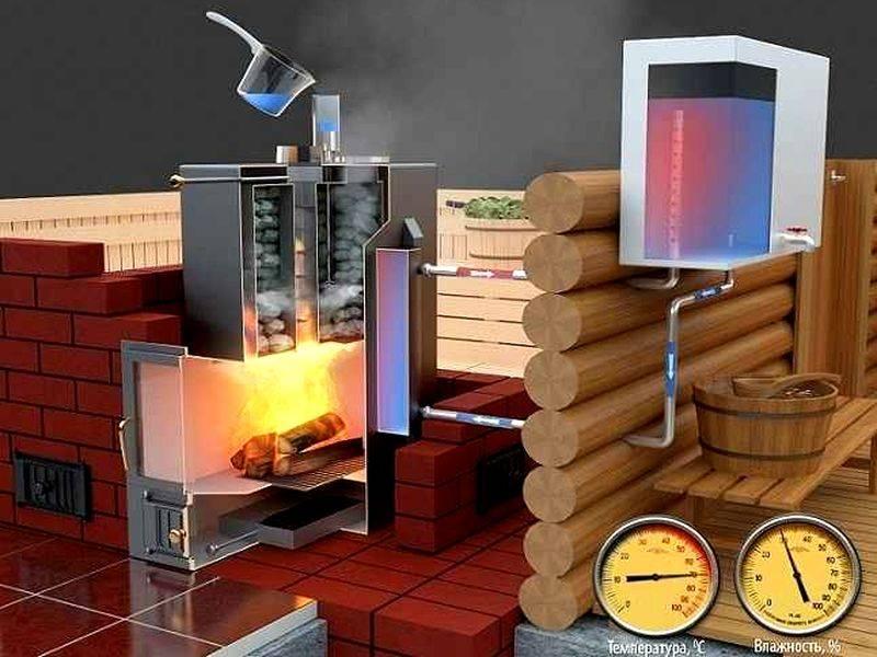 Обзор 6 разных серий: преимущества и недостатки отопительных печей для дома теплодар