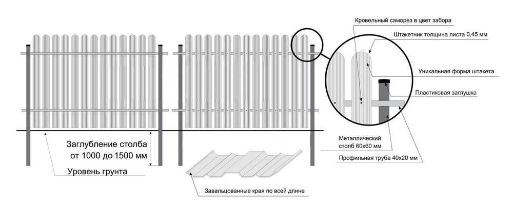 Забор своими руками - проектирование, постройка и установка самодельного забора (100 фото)