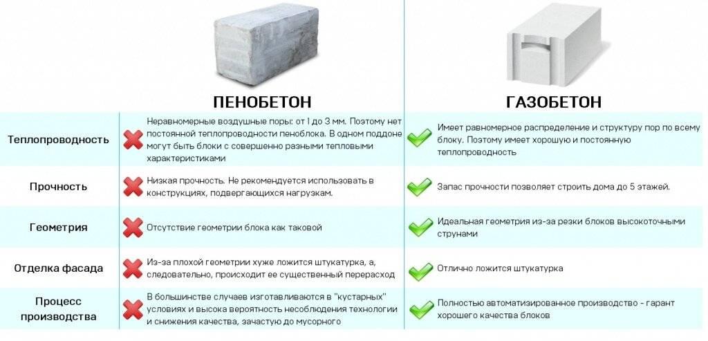Газобетон и газосиликат, какая разница: какие блоки выбрать для строительства дома