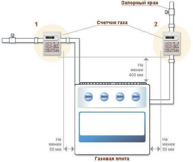 Правила установки газовых счетчиков – все о газоснабжении