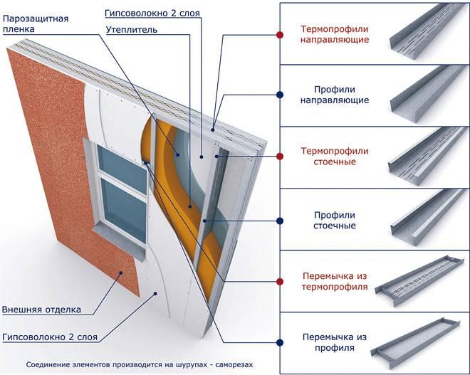 Каркасная технология строительства домов: виды домостроения, преимущества и недостатки, фото