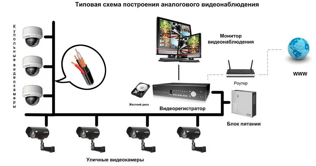 Обзор лучших облачных сервисов видеонаблюдения: ivideon, youlook и novicloud