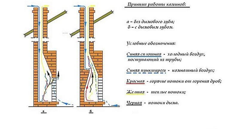 Устройство печной трубы (дымохода) из кирпича и металла