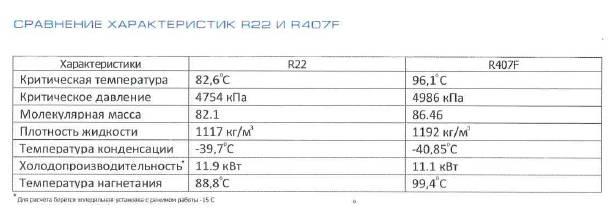 Фреон r404a: описание, технические характеристики, применение