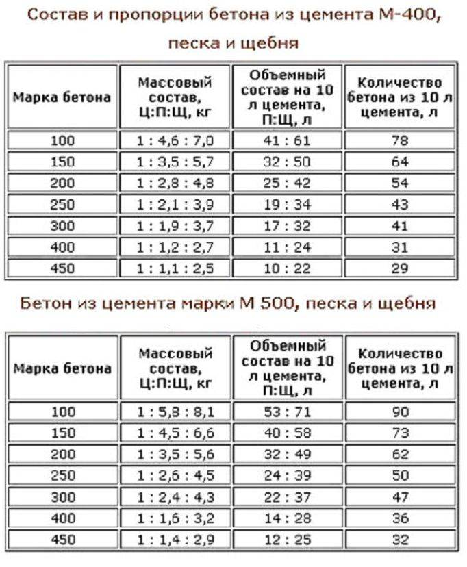 Расчёт арматуры