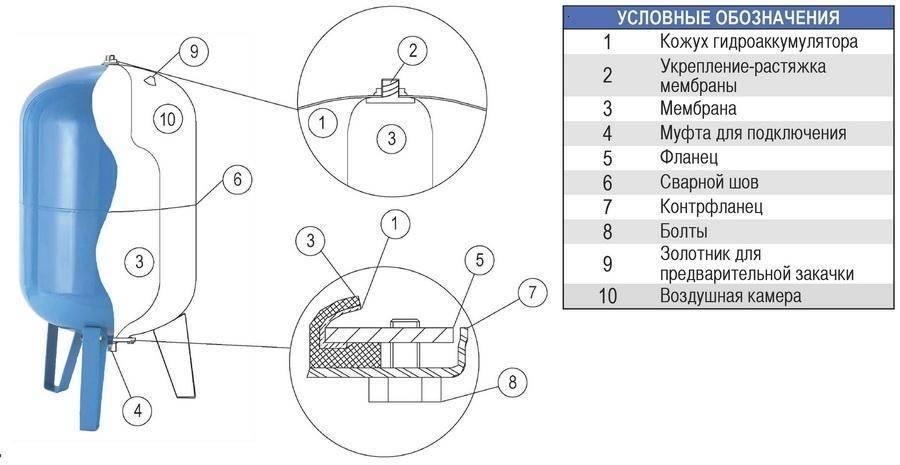 Гидроаккумулятор для системы водоснабжения: описание функций и пошаговое руководство по изготовлению своими руками