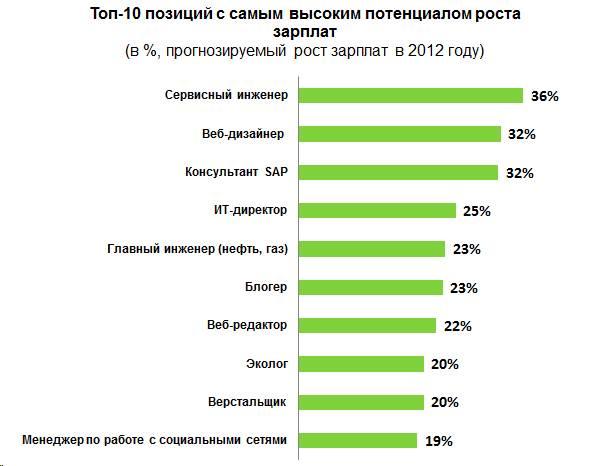 Не боги горшки обжигают: сколько зарабатывает инженер в россии