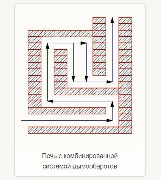 Кирпичные печи кузнецова: классификация, варианты, строительство