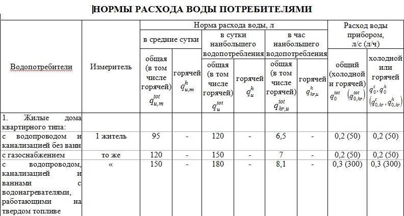 Средний расход на человека в месяц по счетчику воды горячей и холодной, почему прибор много мотает и показывает завышенные цифры, как посчитать и уменьшить объем?