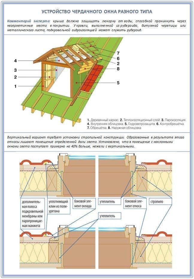 Как построить четырехскатную (вальмовую) крышу своими руками –кровельщик-дона.