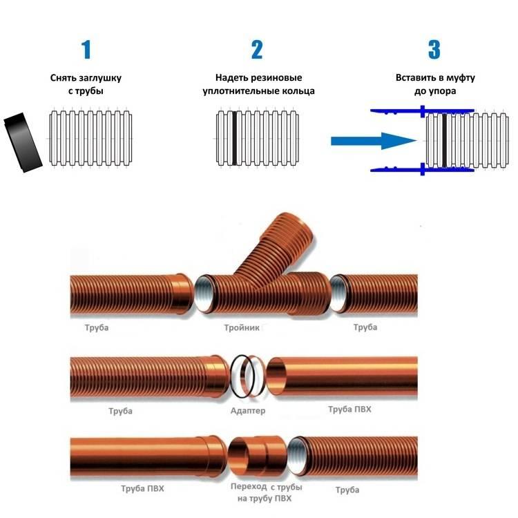 Рассмотрим канализационные трубы pragma и корсис: 8 преимуществ и недостатки