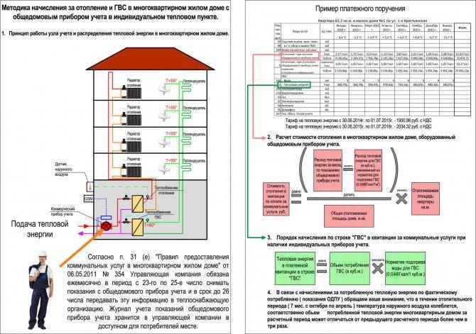 Как рассчитать мощность газового котла для частного дома, калькулятор, рекомендации и формулы