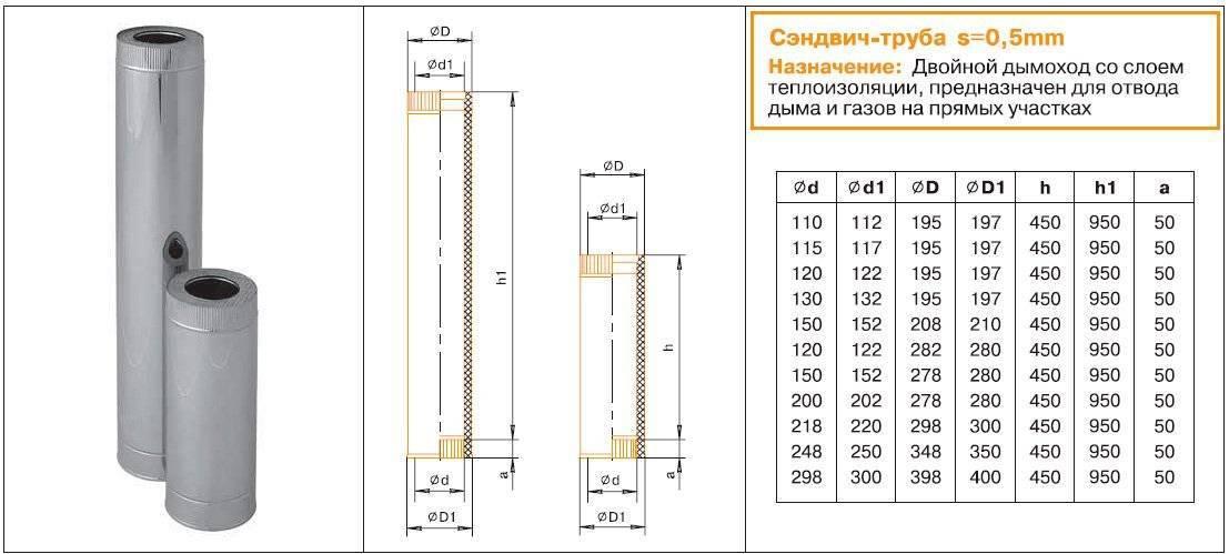 Калькулятор расчета сечения дымохода камина - для самостоятельного проектирования