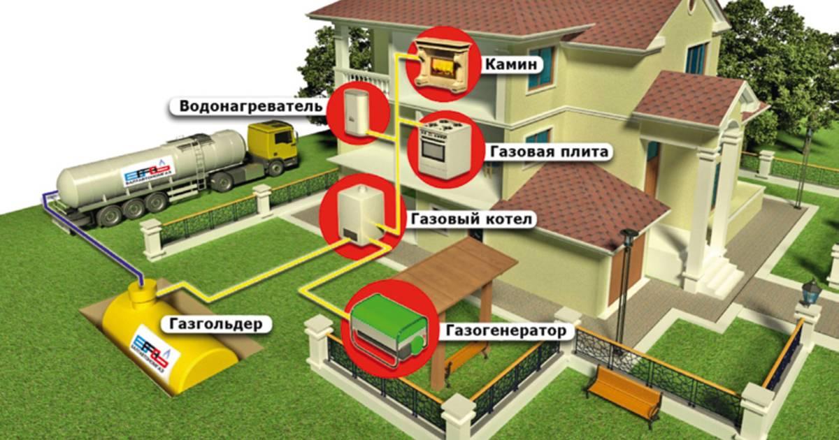 Как выбрать лучший газгольдер для частного дома: виды, классификация, область применения, особенности монтажа, на что смотреть при покупке, их плюсы и минусы, отзывы и советы владельцев