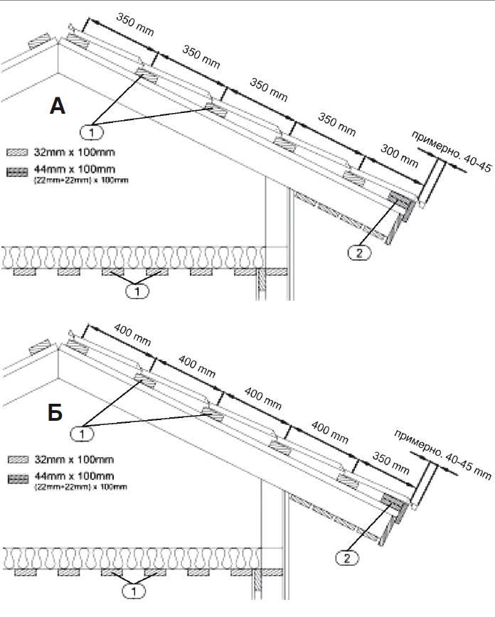 Как покрыть крышу металлочерепицей самому