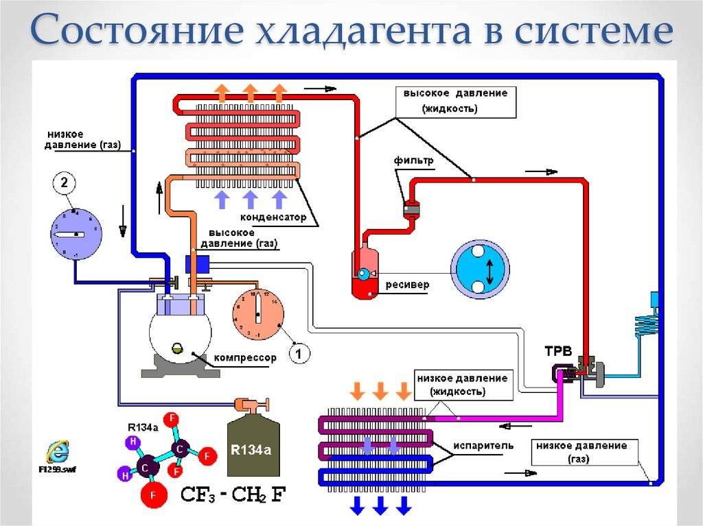 Чем и как заправить автокондиционер своими руками: пошаговое описание и рекомендации :: syl.ru