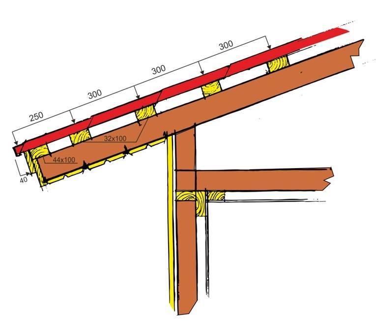 Как делается обрешетка под профнастил на крышу