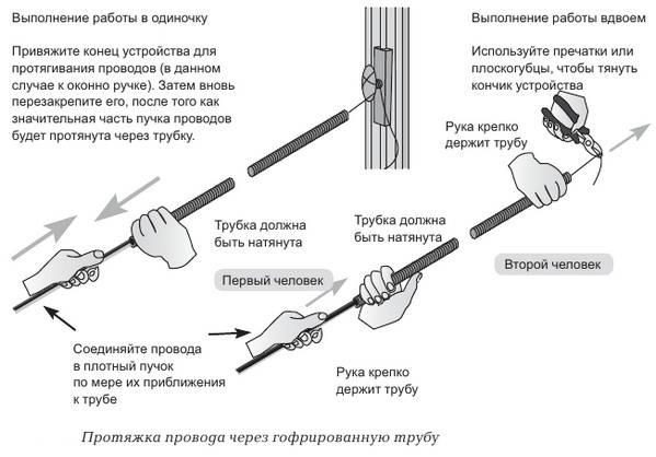Виды кабелей и проводов, их назначение, характеристики и маркировка