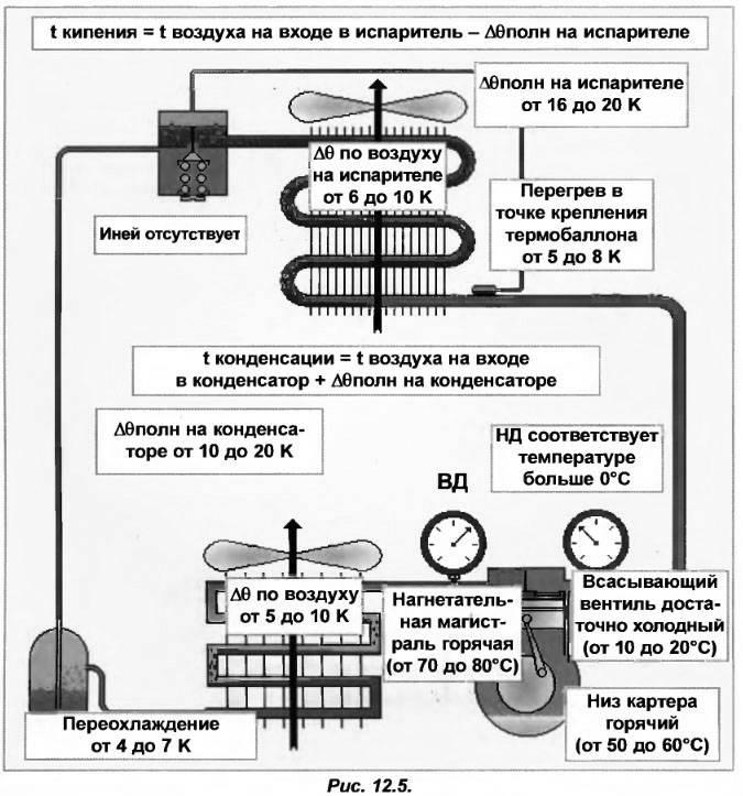 Как правильно заправить кондиционер фреоном и диагностика заправки