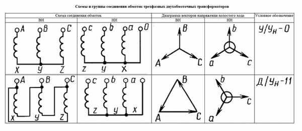 Как устроен однофазный трансформатор