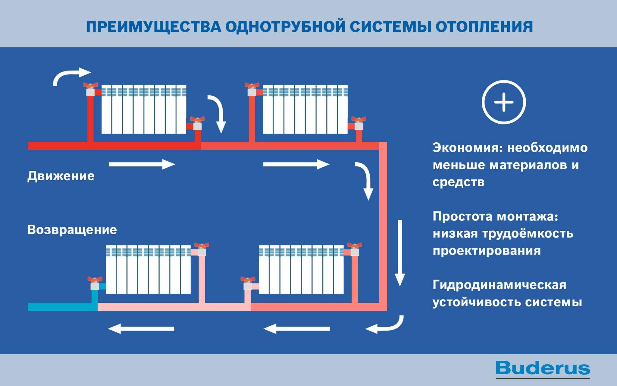 Какая система отопления эффективнее: однотрубная или двухтрубная?