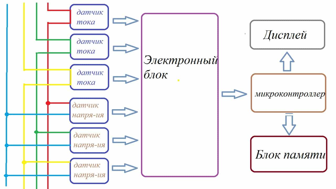 Схема подключения трехфазного электродвигателя к трехфазной сети