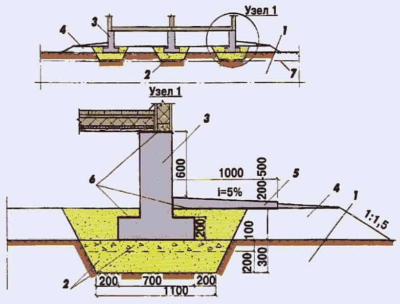 Фундамент: виды, устройство, пошаговая инструкция закладки ленточного фундамента своими руками | фото & видео +отзывы