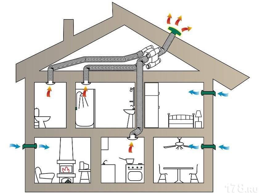 Принцип действия, устройство и монтаж системы естественной вентиляции