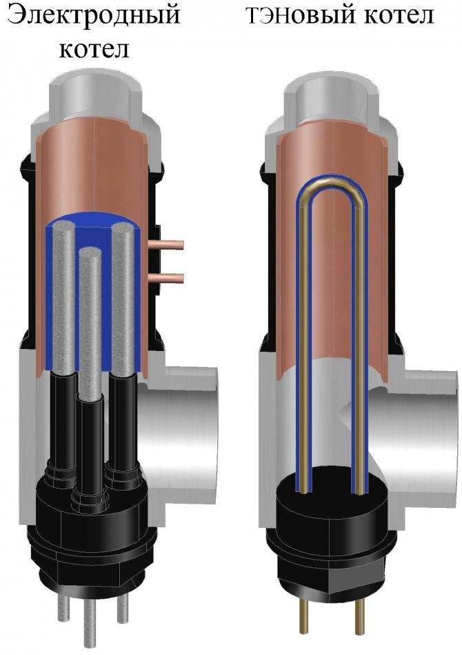Электродный котел отопления: преимущества прибора, как выбрать и установить