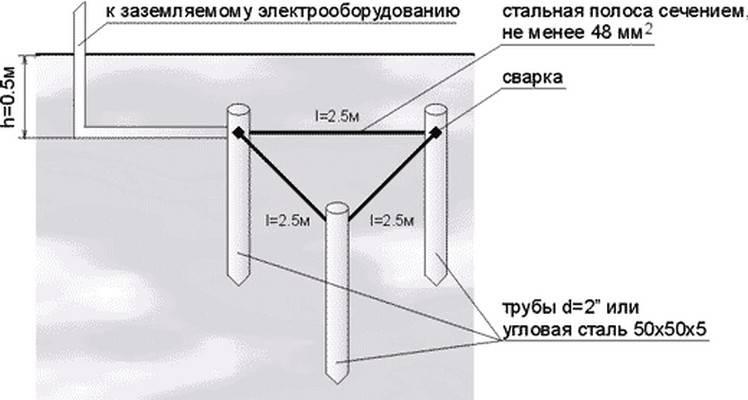 Как сделать заземление в частном доме своими руками для 220в: схемы и размеры контуров, последовательность