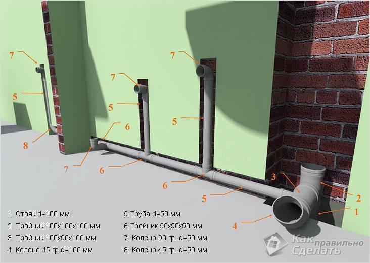 Схема канализации для частного одноэтажного дома