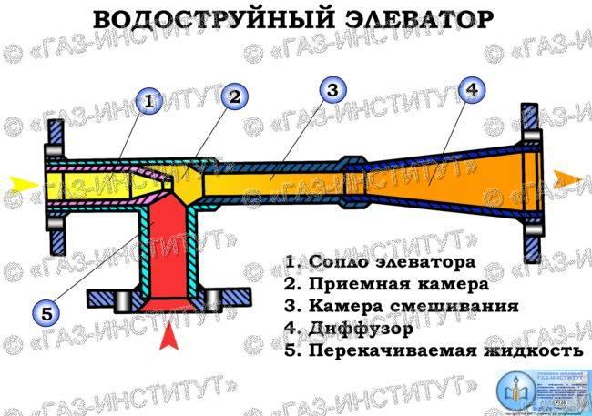 Схема элеваторного узла в системе отопления многоквартирного дома