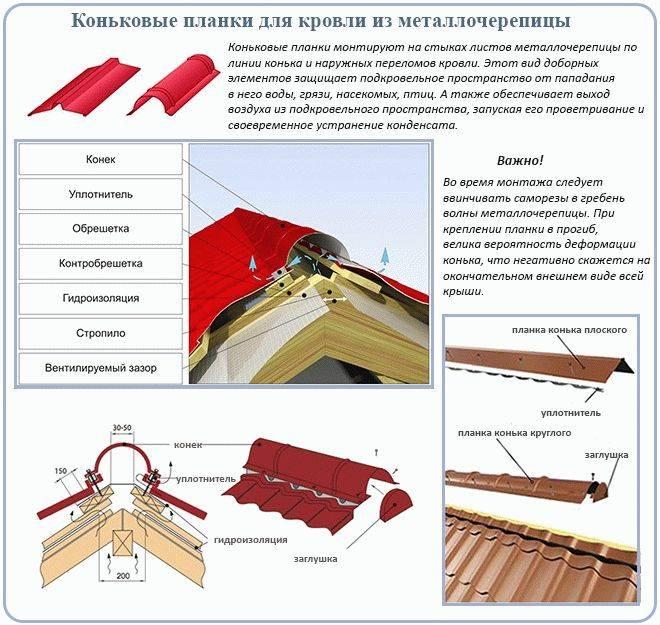 Устройство крыши из профнастила: особенности конструкции и монтажа