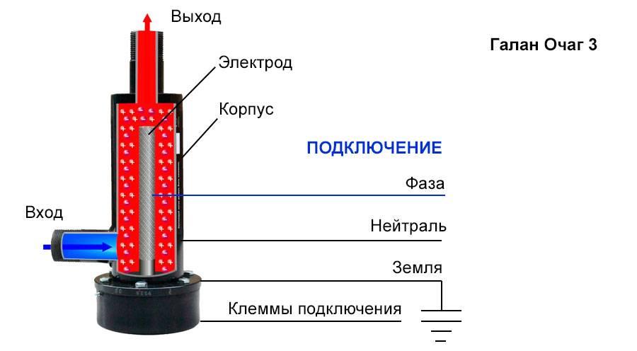Электродные котлы отопления, ионные, катодные, анодные