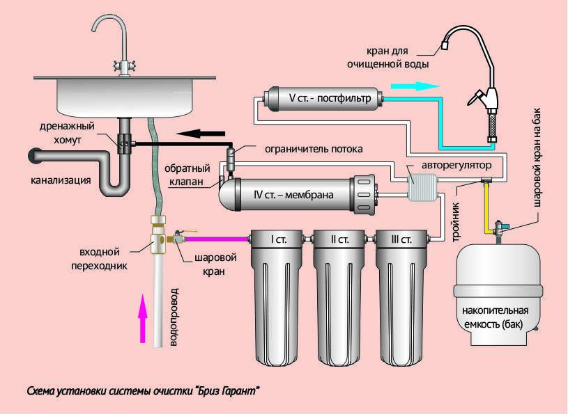 Как установить магистральный фильтр для воды своими руками