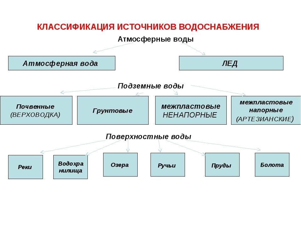 Водопользователи и водопотребители: определение, классификация и основное отличие