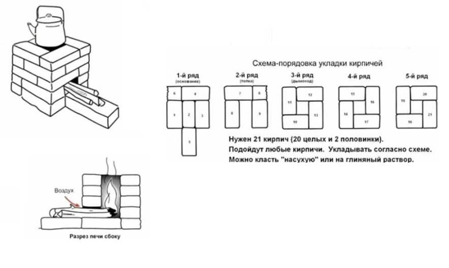 Что такое ракетная печь — варианты конструкции, схемы и принцип работы