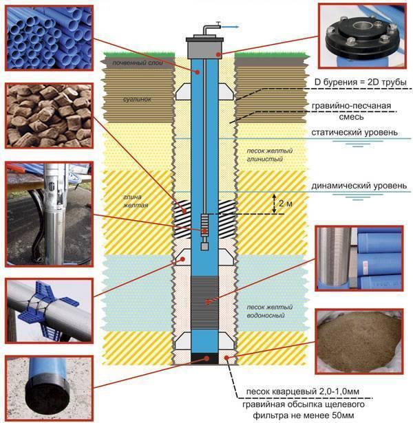 Освоение скважин - методы освоения, описание процесса
