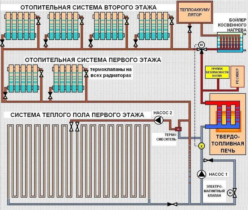 Схема отопления с теплым полом и радиаторами | всё об отоплении